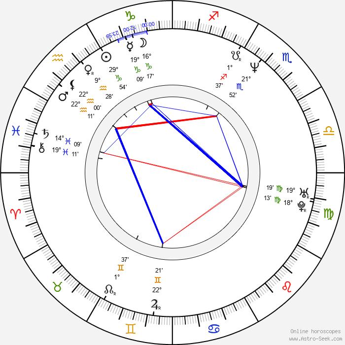 Samuel Finzi - Birth horoscope chart