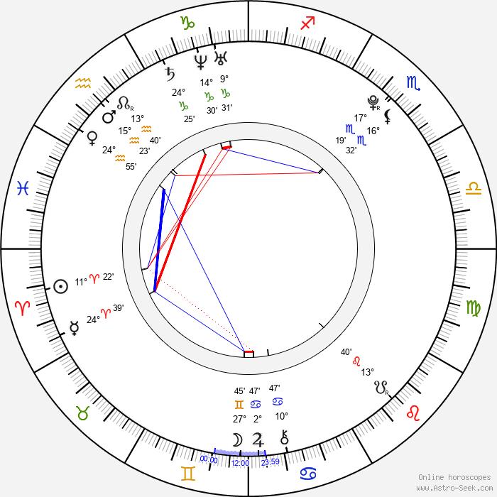 Samuel Haus - Birth horoscope chart