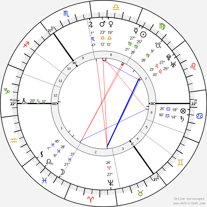 Samuel Johnson - Birth horoscope chart