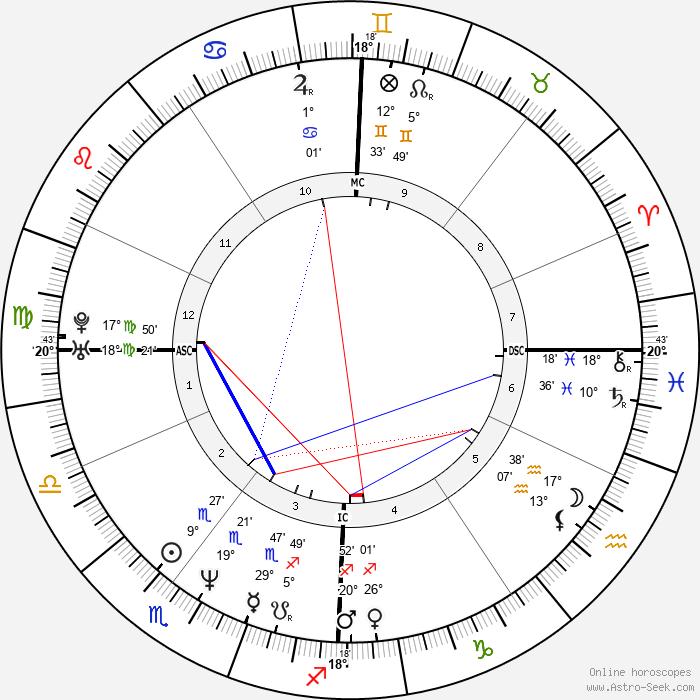 Samuel Le Bihan - Birth horoscope chart
