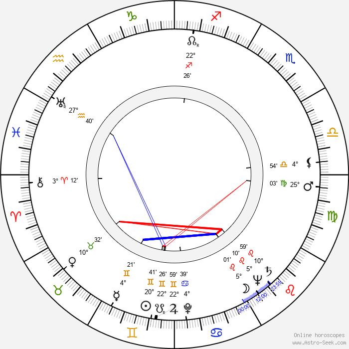 Samuel Z. Arkoff - Birth horoscope chart