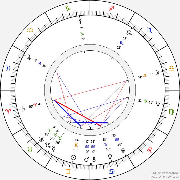 Samvel Gasparov - Birth horoscope chart