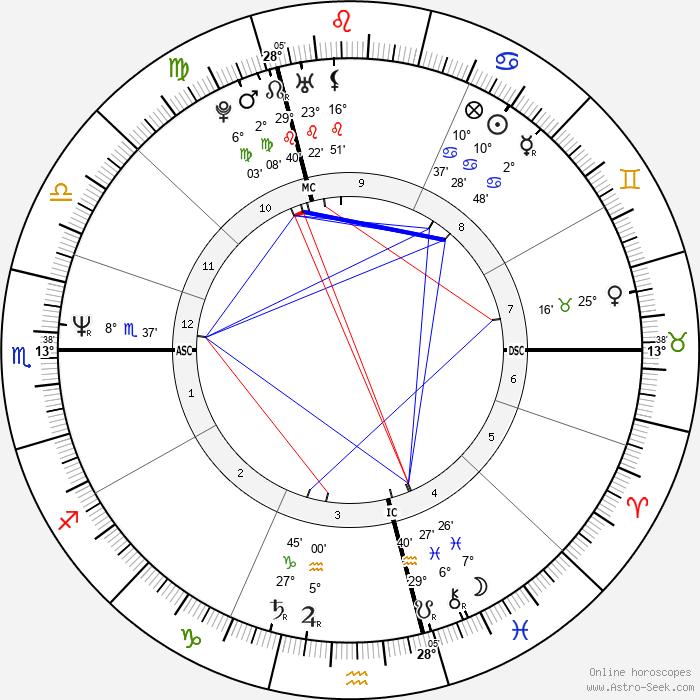 Samy Naceri - Birth horoscope chart