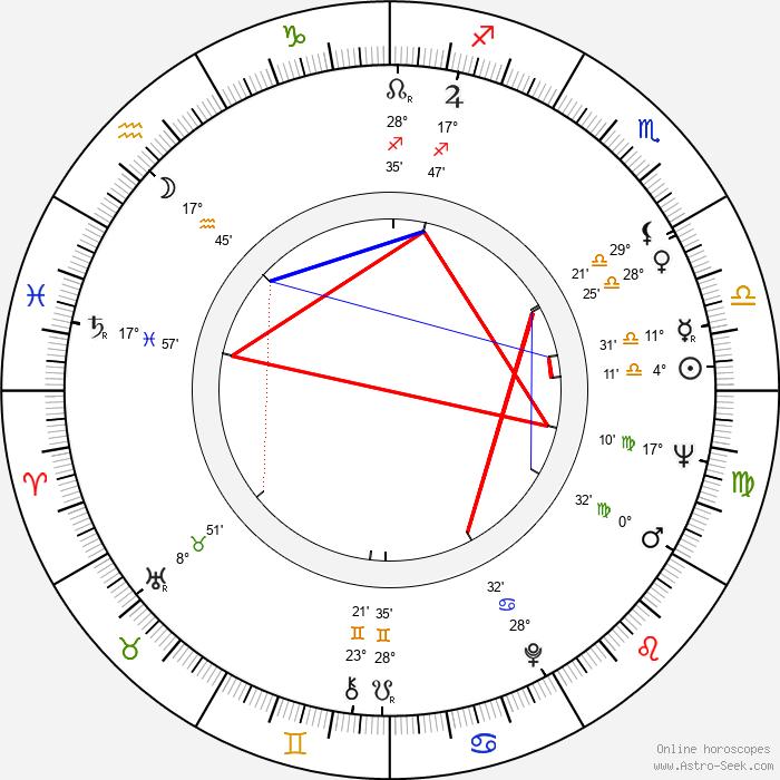Sancho Gracia - Birth horoscope chart