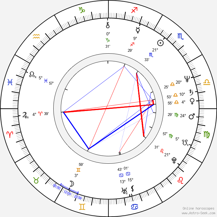 Sandahl Bergman - Birth horoscope chart