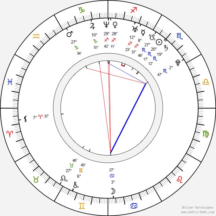 Sandara Park - Birth horoscope chart