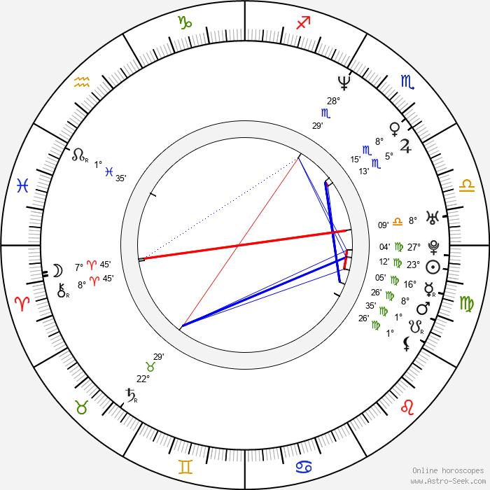 Sandi Simcha Dubowski - Birth horoscope chart