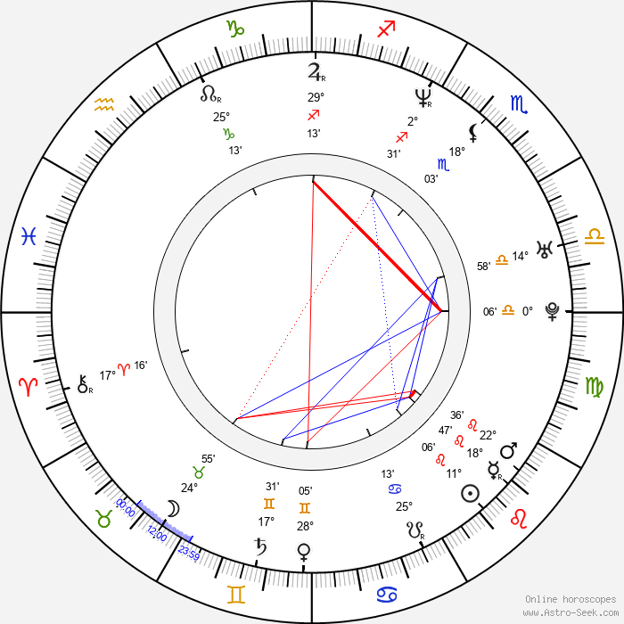 Sandis Ozolinš - Birth horoscope chart