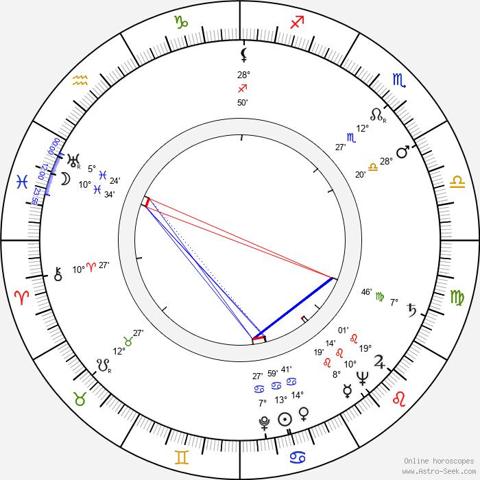 Sándor Bánáti - Birth horoscope chart