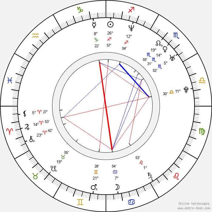 Sándor Csányi - Birth horoscope chart