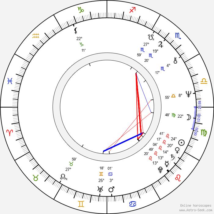 Sándor Halmágyi - Birth horoscope chart