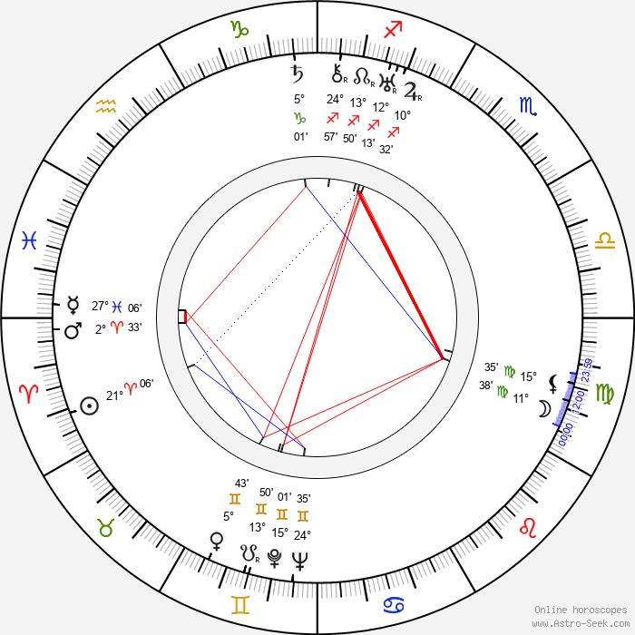 Sándor Márai - Birth horoscope chart