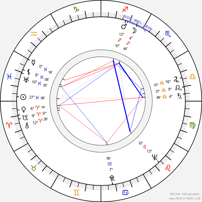 Sándor Pécsi - Birth horoscope chart