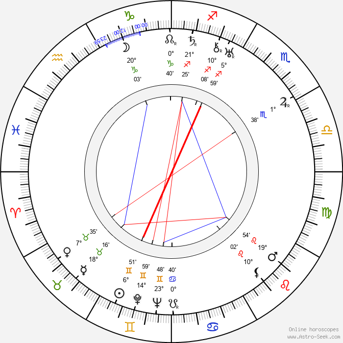 Sándor Pethes - Birth horoscope chart