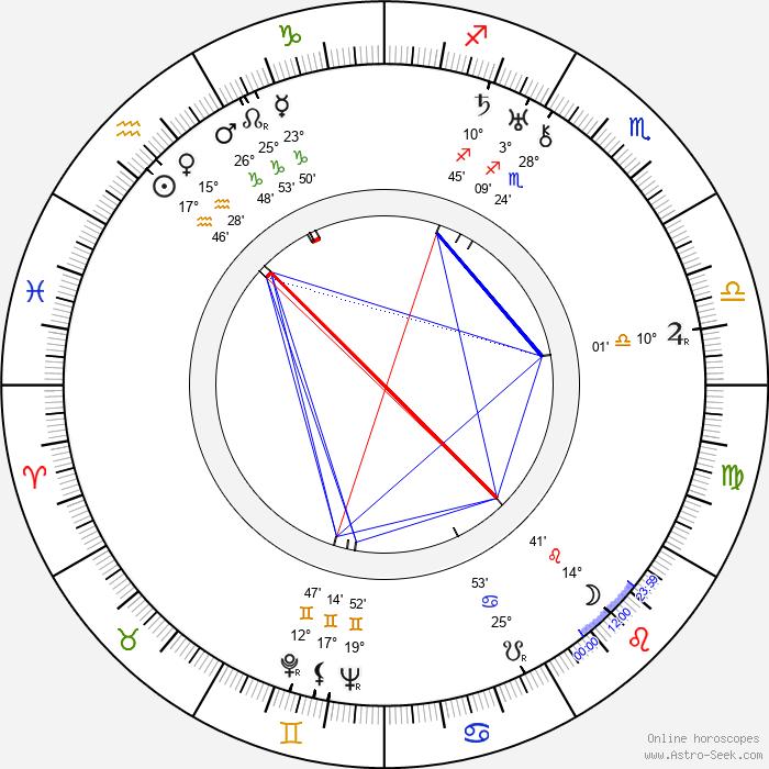 Sándor Peti - Birth horoscope chart