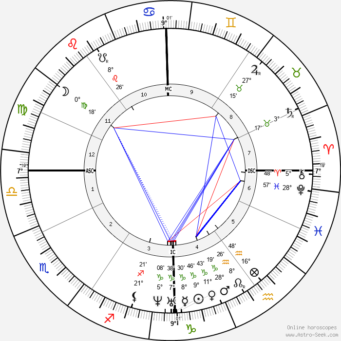 Sándor Petőfi - Birth horoscope chart