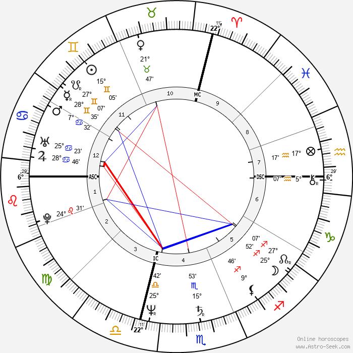 Sandra Bernhard - Birth horoscope chart