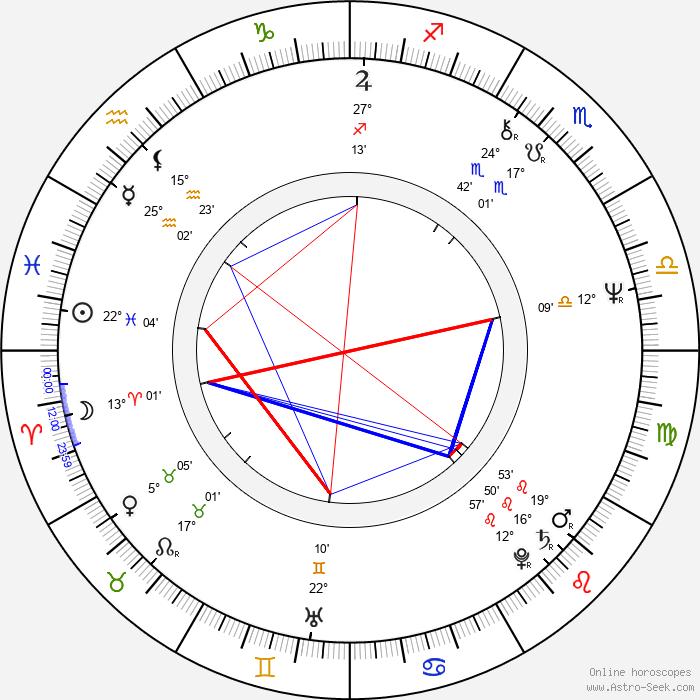 Sandra Brown - Birth horoscope chart