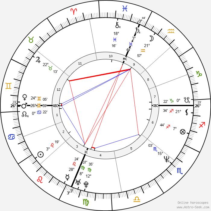 Sandra Bullock - Birth horoscope chart