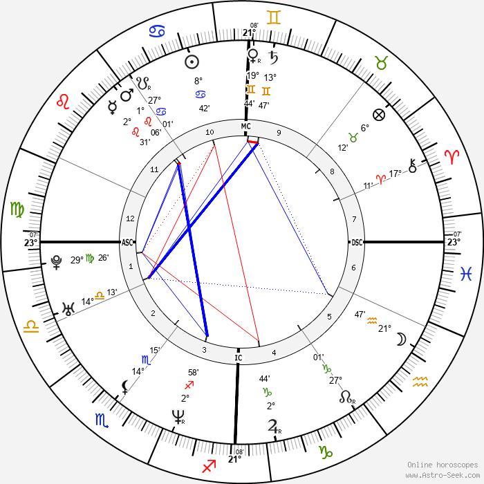 Sandra Cam - Birth horoscope chart