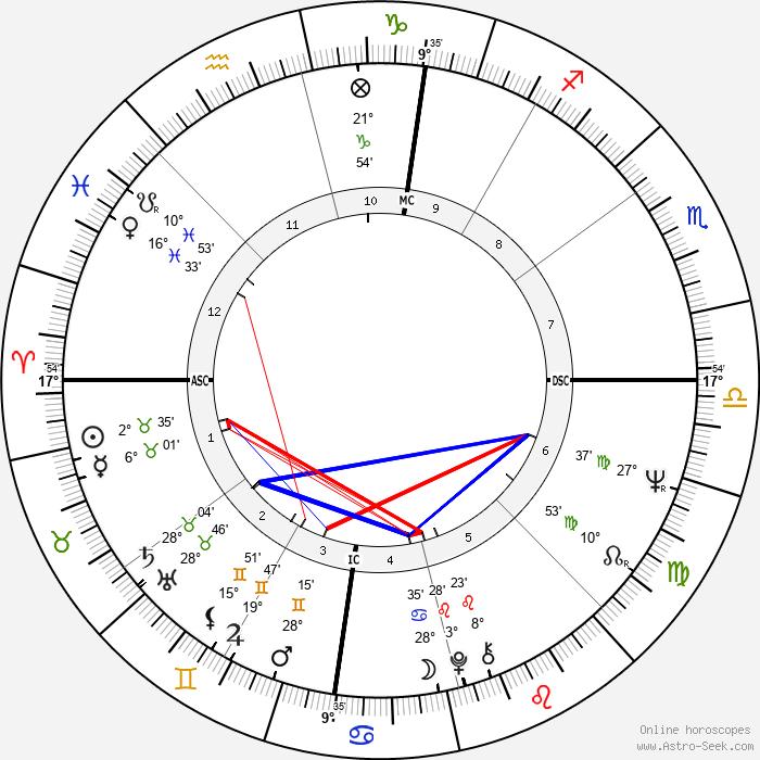 Sandra Dee - Birth horoscope chart