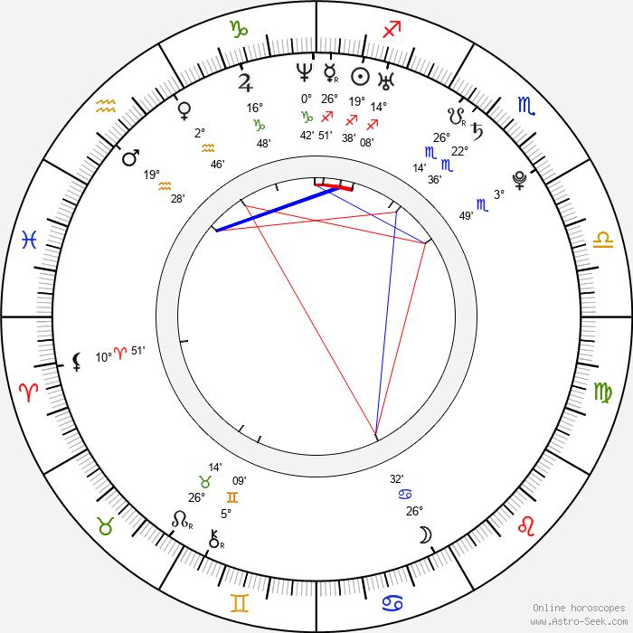 Sandra Echeverría - Birth horoscope chart