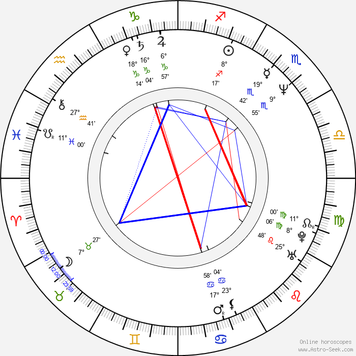 Sandra Goldbacher - Birth horoscope chart