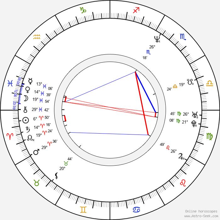 Sandra Hess - Birth horoscope chart