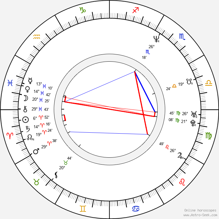 Sandra Hess - Birth horoscope chart
