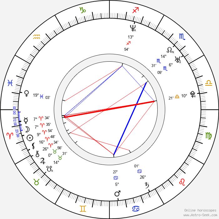 Sandra-Jessica Couturier - Birth horoscope chart