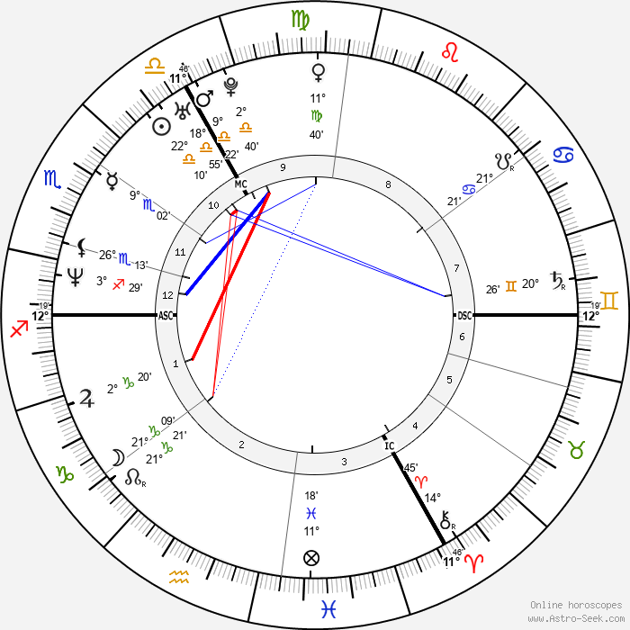 Sandra Kim - Birth horoscope chart