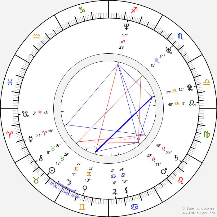 Sandra Kleinová - Birth horoscope chart