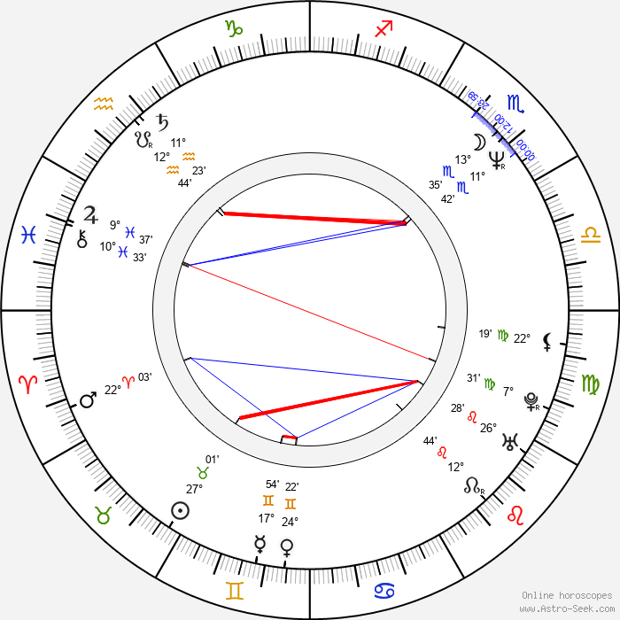 Sandra Menges - Birth horoscope chart