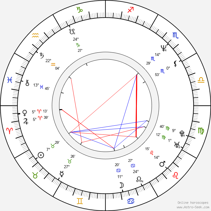 Sandrine Dumas - Birth horoscope chart