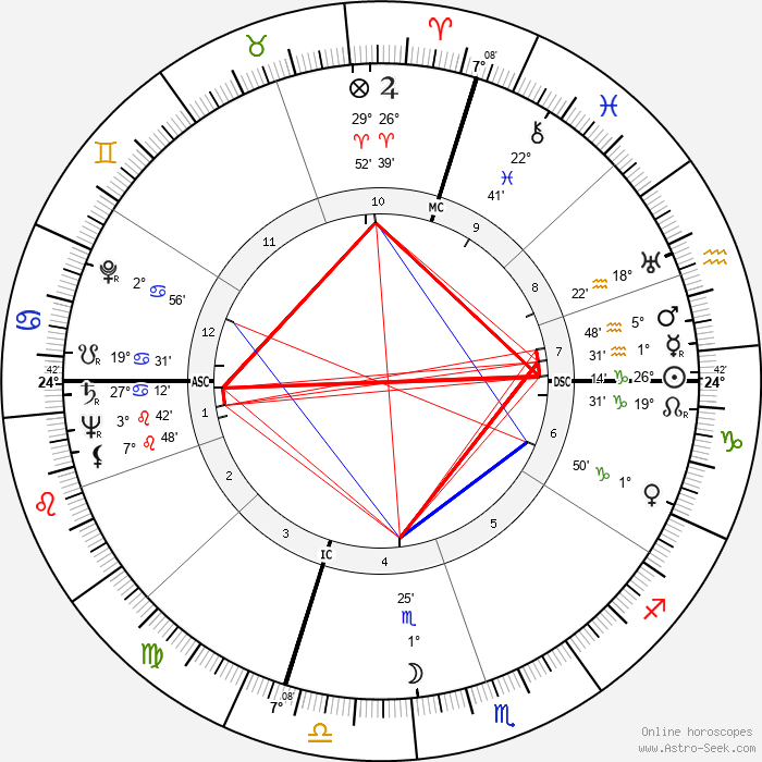 Sandy Block - Birth horoscope chart