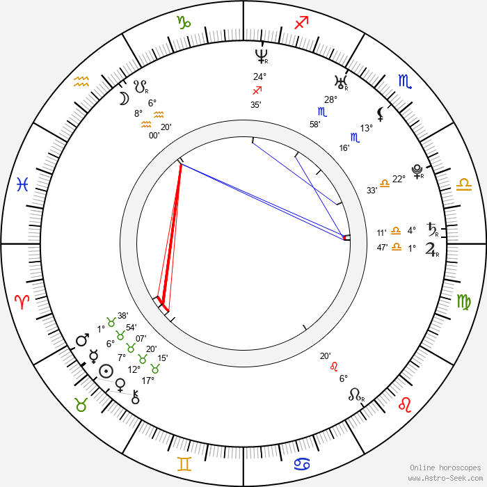 Sandy Mölling - Birth horoscope chart
