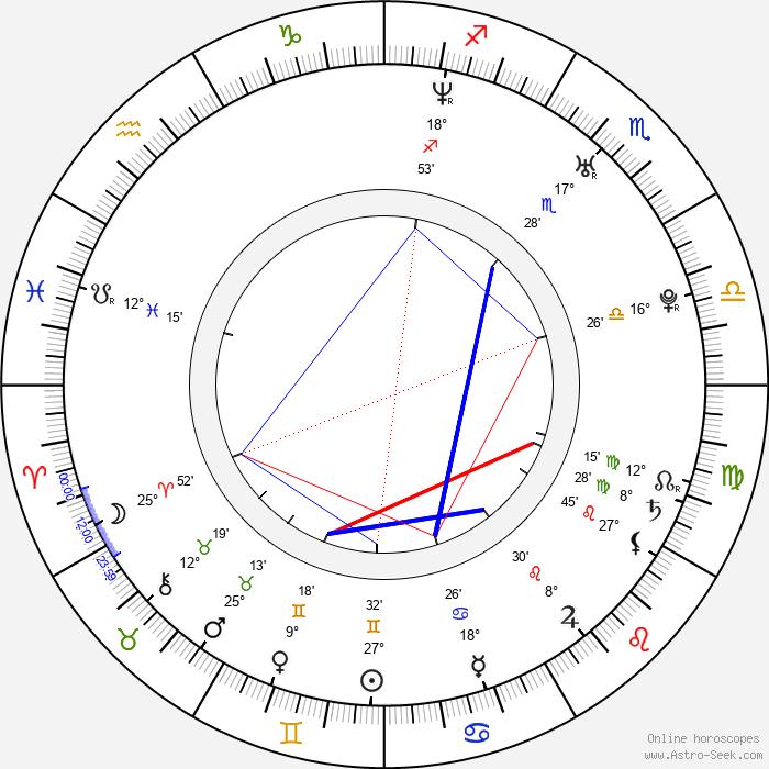 Sandy Style - Birth horoscope chart