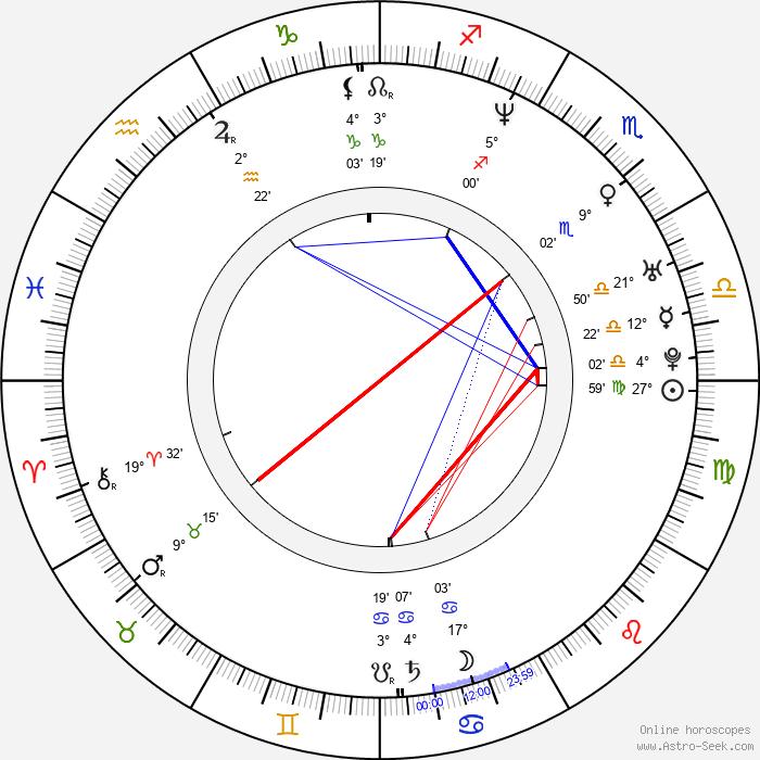 Sang-hyun Yoon - Birth horoscope chart