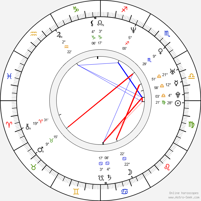 Sang-hyun Yoon - Birth horoscope chart