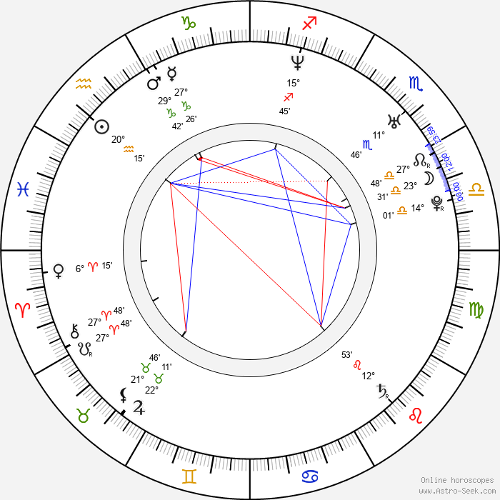 Sang-jin Han - Birth horoscope chart
