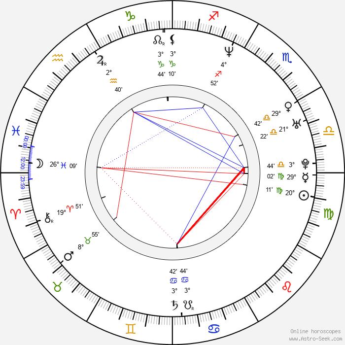 Sang-joon Park - Birth horoscope chart