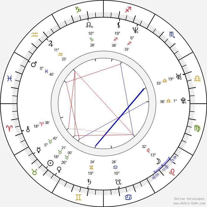 Sang-mi Choo - Birth horoscope chart