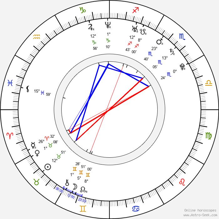 Sang-mi Nam - Birth horoscope chart