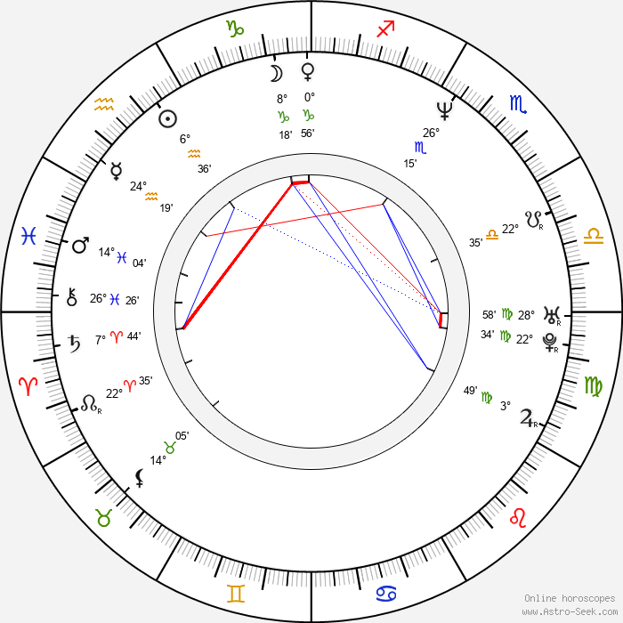 Sang-myeon Park - Birth horoscope chart