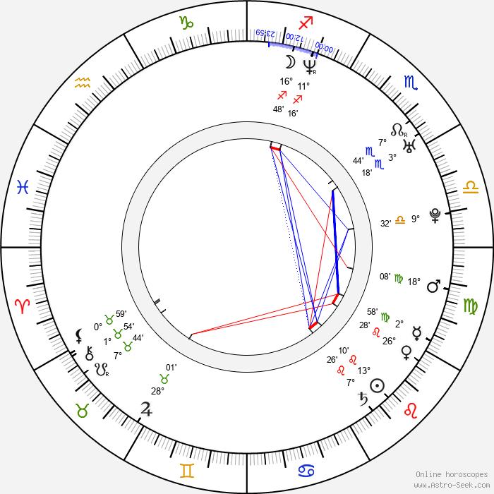 Sang-woo Kwon - Birth horoscope chart