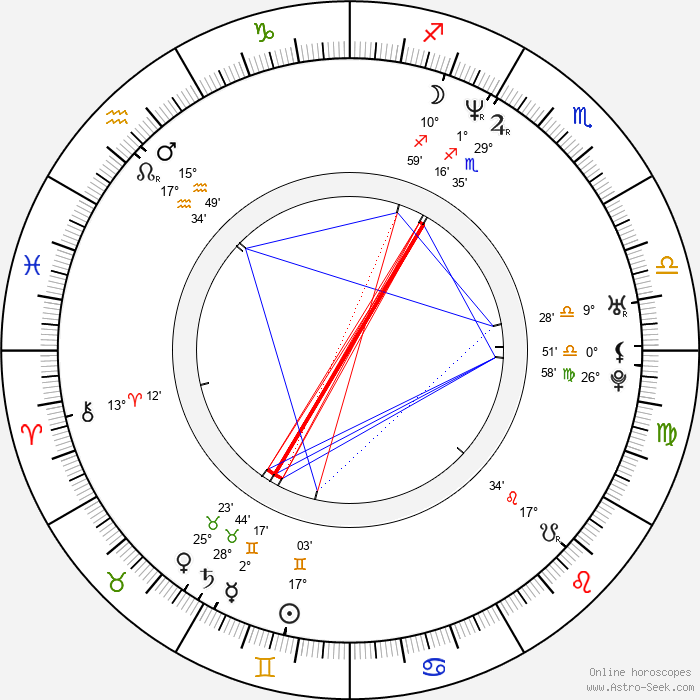 Sani - Birth horoscope chart