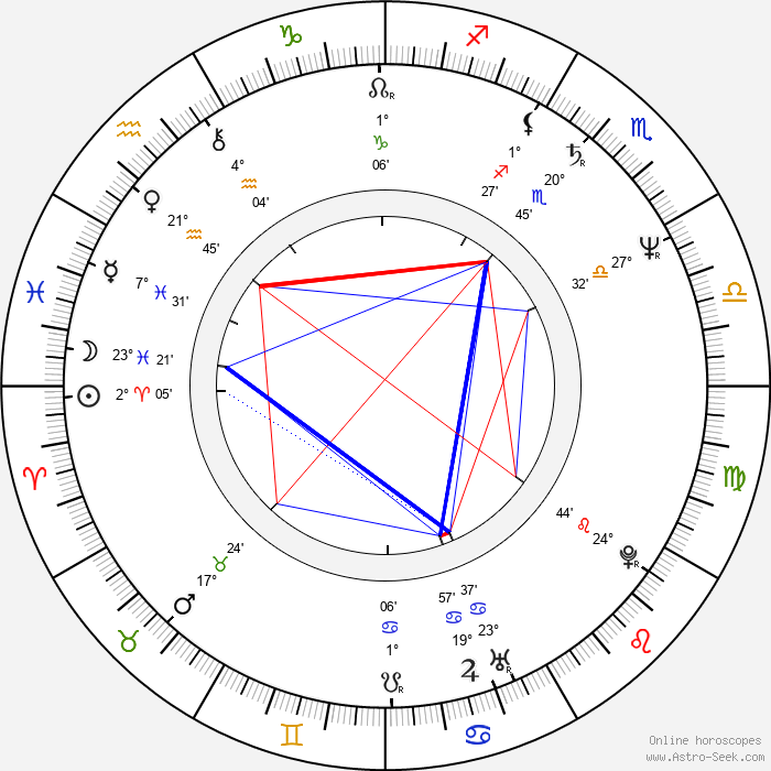 Sanja Milosavljevic - Birth horoscope chart