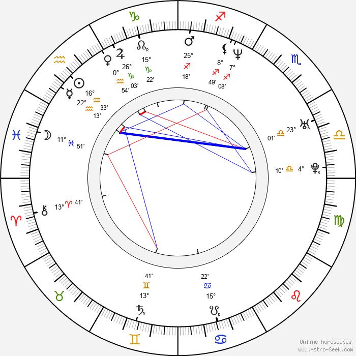 Sanna Myrttinen - Birth horoscope chart