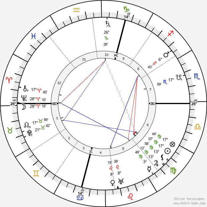 Sante Geronimo Caserio - Birth horoscope chart