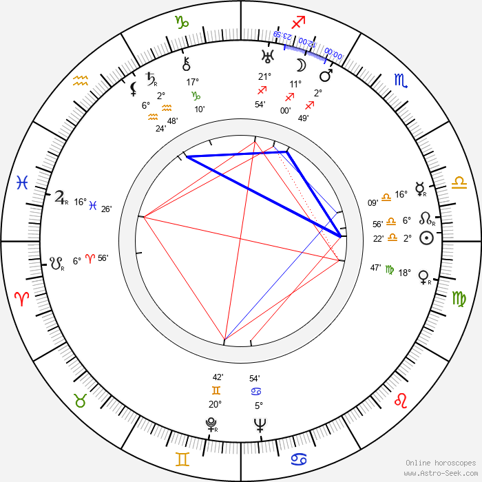 Santiago Gómez Cou - Birth horoscope chart